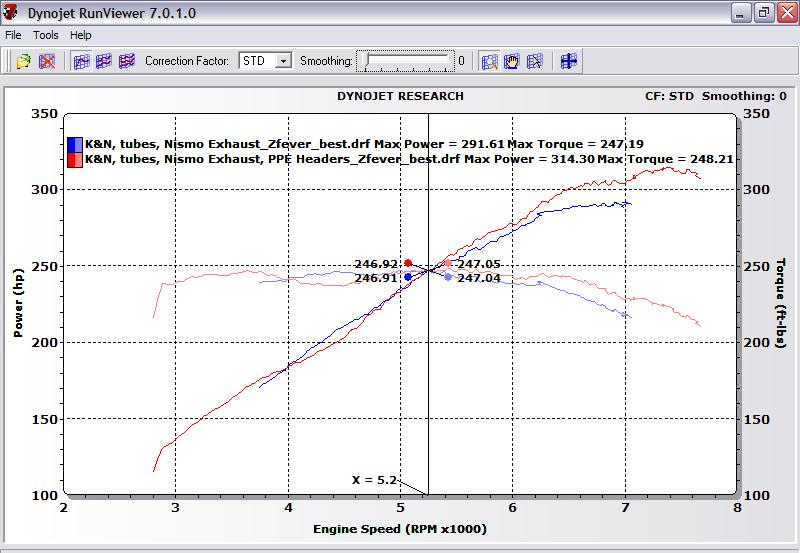 Nissan 370Z Forum - View Single Post - Proven Power Dyno Database Thread
