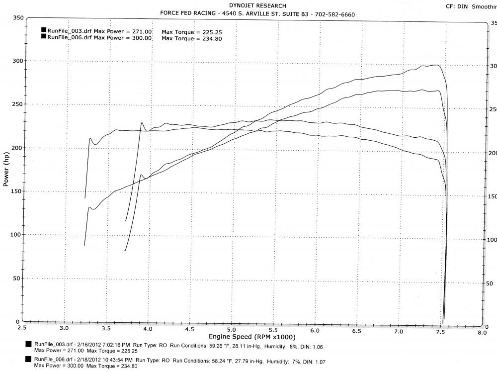 Exhaust Dyno